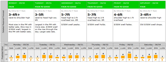 The Wedge forecast